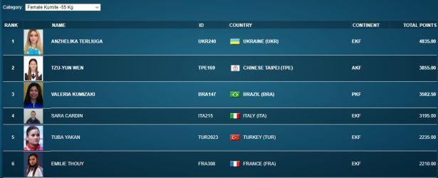 И красотка, и сдачи дать может: украинка заняла первое место в мировом рейтинге по каратэ (ФОТО)