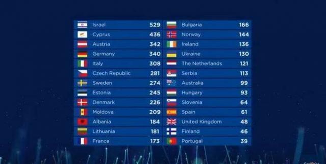 Кто победитель Евровидения 2018: таблица результатов голосования стран на Евровидении в 2018 году